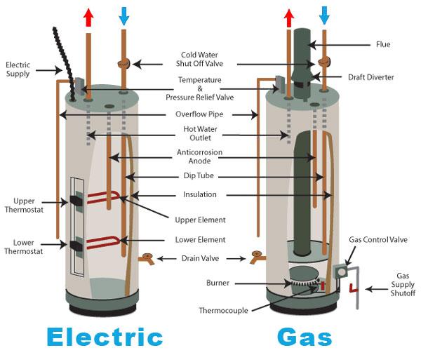 détartrage boiler ACV à partir de 75€