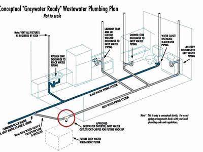 Schéma de canalisation de la salle de bain