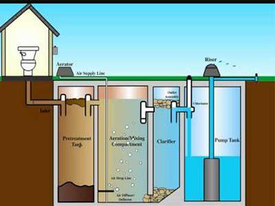 Le fonctionnement de la fosse septique toutes eaux